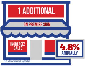 1 Additional Sign Increases Annual Revenue 4.8%