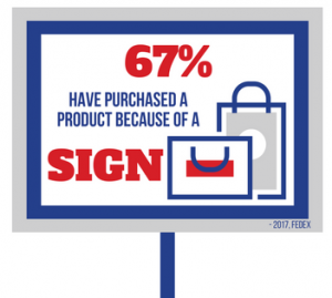 67% of People have Made a Purchase Because of a Sign