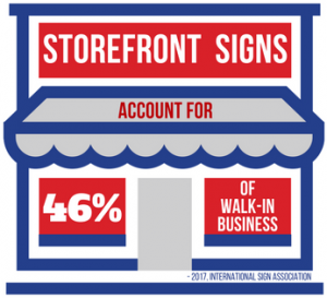 Storefront Signs Account for 50% of Walk-In Business